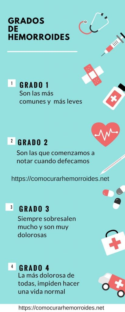 infografia tipos de hemorroides